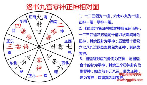 风水学中广泛应用的洛书九宫零神正神